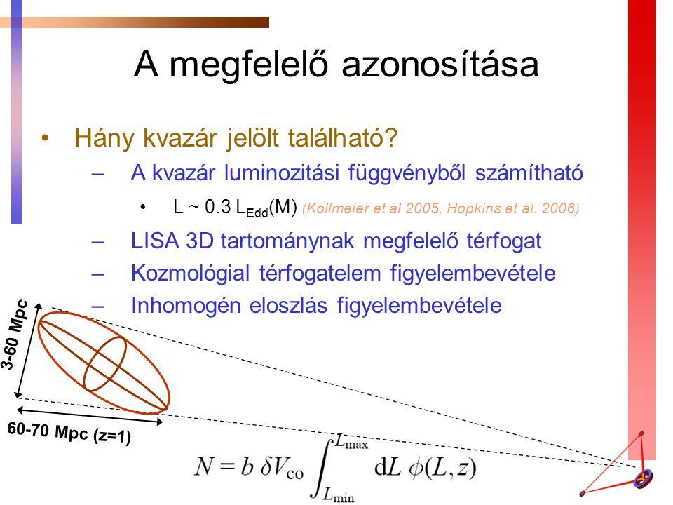 A megfelelő azonosítása Hány kvazár jelölt található? –A kvazár luminozitási függvényből számítható L ~ 0.3 L Edd (M) (Kollmeier et al 2005, Hopkins e