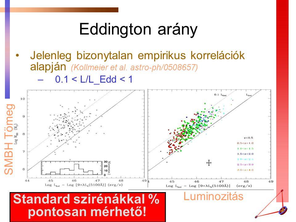 Luminozitás Eddington arány Jelenleg bizonytalan empirikus korrelációk alapján (Kollmeier et al. astro-ph/0508657) –0.1 < L/L_Edd < 1 Standard sziréná
