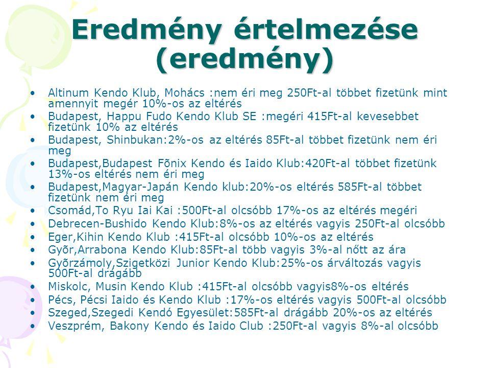 Eredmény értelmezése (eredmény) Altinum Kendo Klub, Mohács :nem éri meg 250Ft-al többet fizetünk mint amennyit megér 10%-os az eltérés Budapest, Happu