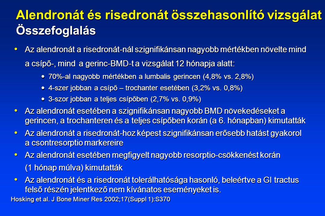 Az alendronát a risedronát-nál szignifikánsan nagyobb mértékben növelte mind a csípő-, mind a gerinc-BMD-t a vizsgálat 12 hónapja alatt:  70%-al nagy