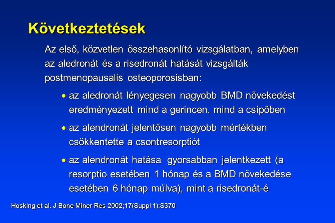 KövetkeztetésekKövetkeztetések Az első, közvetlen összehasonlító vizsgálatban, amelyben az aledronát és a risedronát hatását vizsgálták postmenopausalis osteoporosisban:  az aledronát lényegesen nagyobb BMD növekedést eredményezett mind a gerincen, mind a csípőben  az alendronát jelentősen nagyobb mértékben csökkentette a csontresorptiót  az alendronát hatása gyorsabban jelentkezett (a resorptio esetében 1 hónap és a BMD növekedése esetében 6 hónap múlva), mint a risedronát-é Az első, közvetlen összehasonlító vizsgálatban, amelyben az aledronát és a risedronát hatását vizsgálták postmenopausalis osteoporosisban:  az aledronát lényegesen nagyobb BMD növekedést eredményezett mind a gerincen, mind a csípőben  az alendronát jelentősen nagyobb mértékben csökkentette a csontresorptiót  az alendronát hatása gyorsabban jelentkezett (a resorptio esetében 1 hónap és a BMD növekedése esetében 6 hónap múlva), mint a risedronát-é Hosking et al.