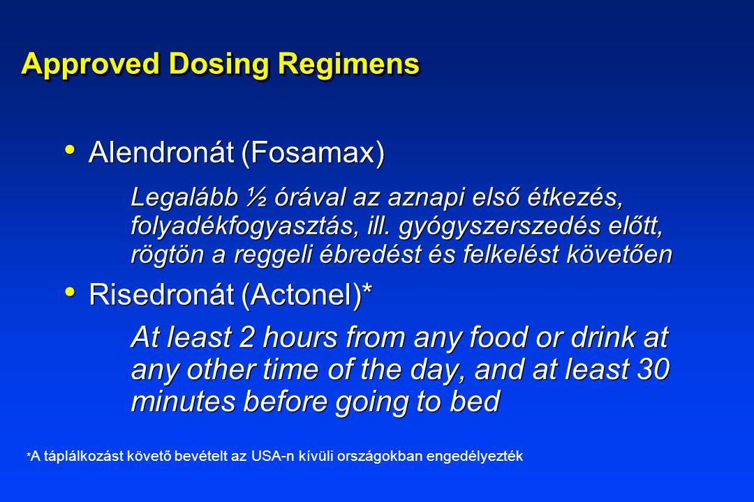 Approved Dosing Regimens Alendronát (Fosamax) Legalább ½ órával az aznapi első étkezés, folyadékfogyasztás, ill. gyógyszerszedés előtt, rögtön a regge
