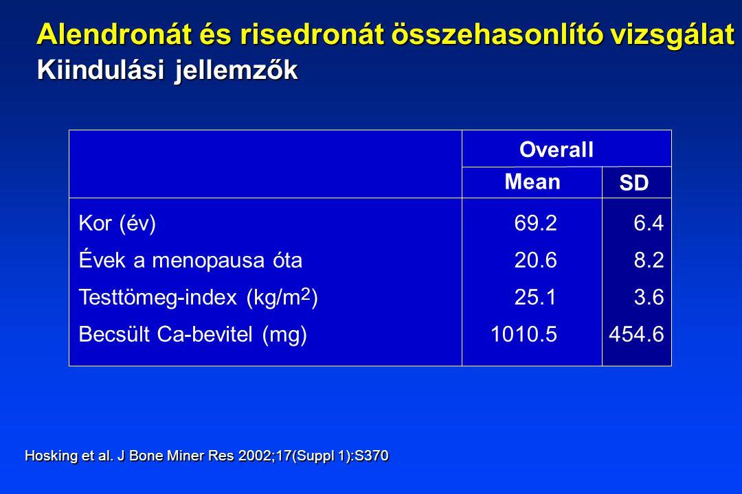 Overall Mean SD Kor (év) Évek a menopausa óta Testtömeg-index (kg/m 2 ) Becsült Ca-bevitel (mg) 69.2 20.6 25.1 1010.5 6.4 8.2 3.6 454.6 Hosking et al.