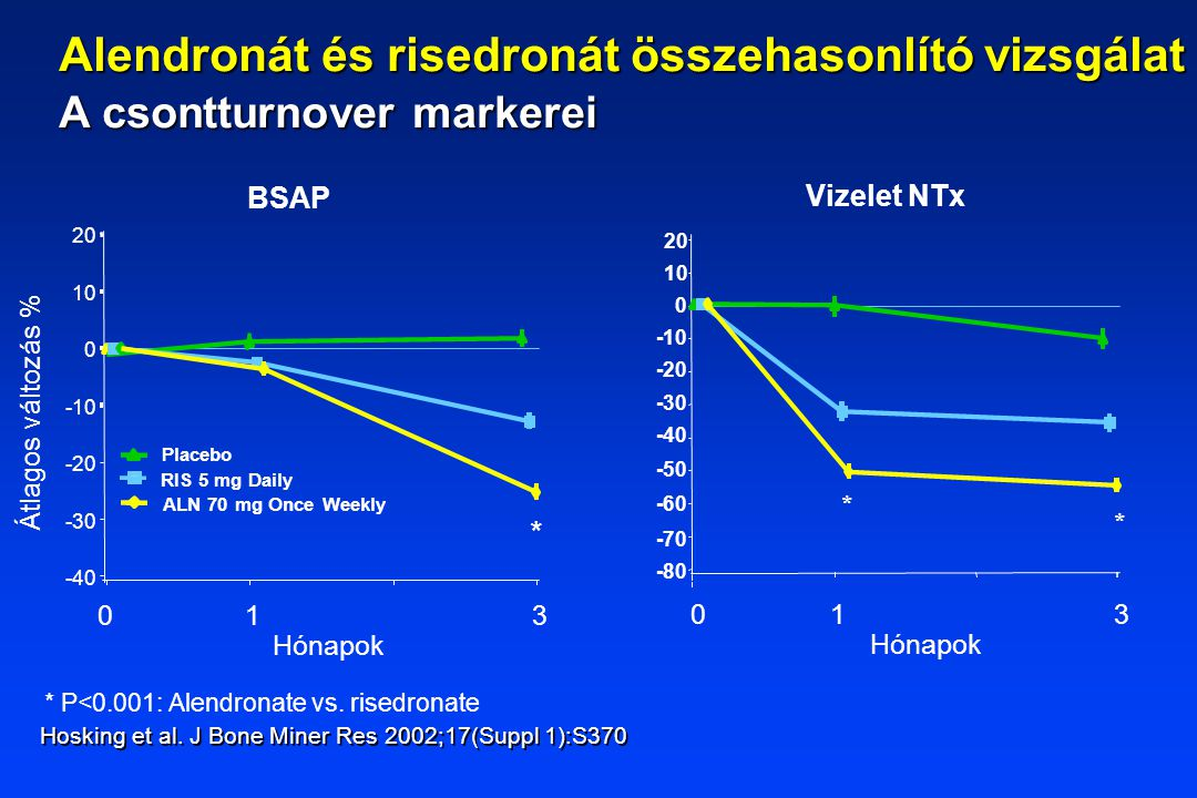 * P<0.001: Alendronate vs. risedronate Átlagos változás % Placebo RIS 5 mg Daily ALN 70 mg Once Weekly BSAP 20 10 0 -10 -20 -30 -40 Hónapok 0 1 3 * Vi
