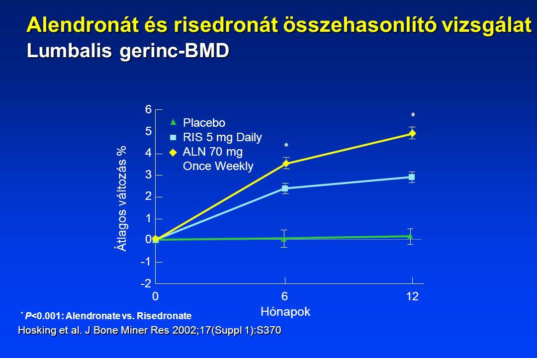 Hónapok * P<0.001: Alendronate vs. Risedronate Átlagos változás % 1 2 0 3 4 5 6 -2 6012 Placebo RIS 5 mg Daily ALN 70 mg Once Weekly * * Hosking et al