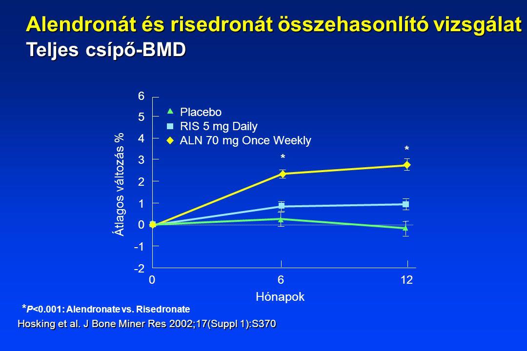 * P<0.001: Alendronate vs. Risedronate Hónapok 6 1 2 0 3 4 5 -2 012 Átlagos változás % Placebo RIS 5 mg Daily ALN 70 mg Once Weekly 6 * * Hosking et a