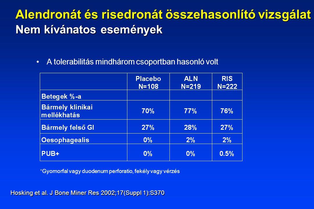 A tolerabilitás mindhárom csoportban hasonló volt Hosking et al. J Bone Miner Res 2002;17(Suppl 1):S370 Alendronát és risedronát összehasonlító vizsgá