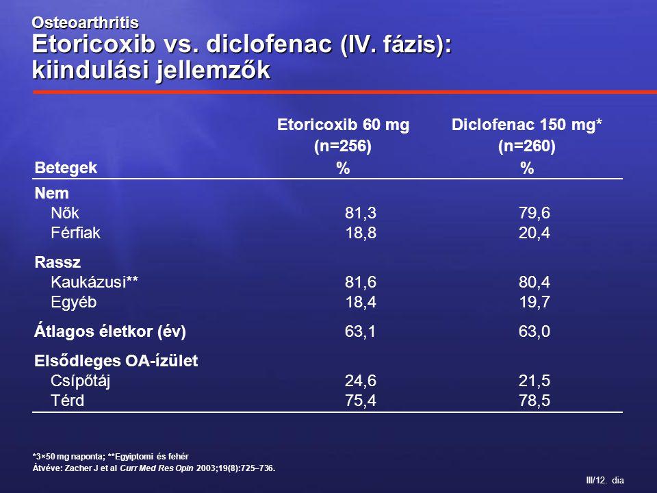 III/12. dia Osteoarthritis Etoricoxib vs. diclofenac (IV. fázis) : kiindulási jellemzők Etoricoxib 60 mgDiclofenac 150 mg* (n=256)(n=260) Betegek% Nem