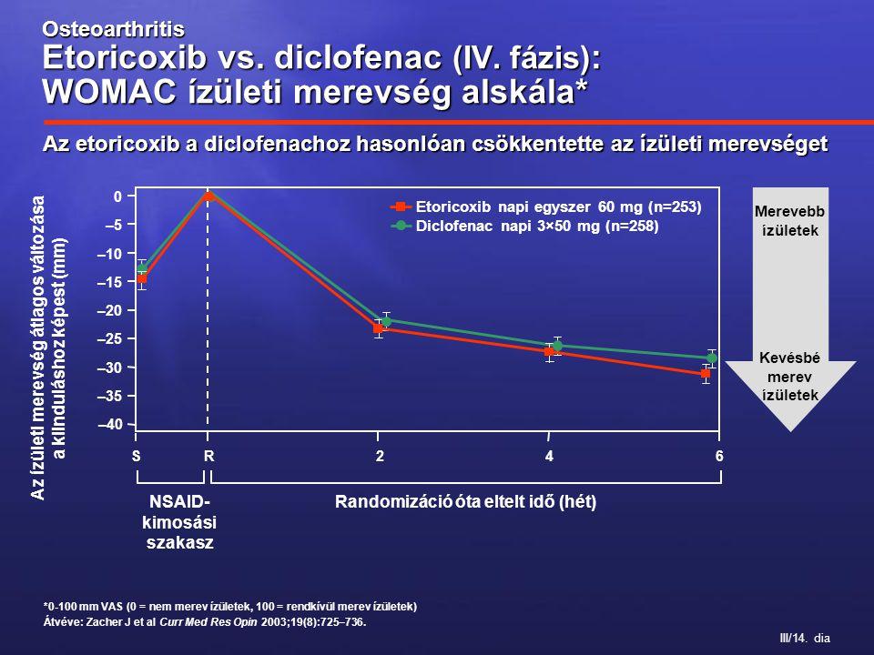 III/14. dia Osteoarthritis Etoricoxib vs. diclofenac (IV. fázis) : WOMAC ízületi merevség alskála* Az ízületi merevség átlagos változása a kiindulásho
