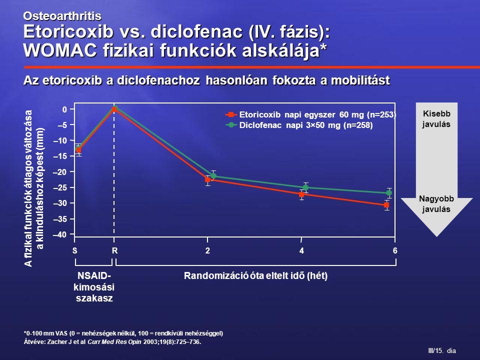III/15. dia Osteoarthritis Etoricoxib vs. diclofenac (IV. fázis) : WOMAC fizikai funkciók alskálája* A fizikai funkciók átlagos változása a kiindulásh