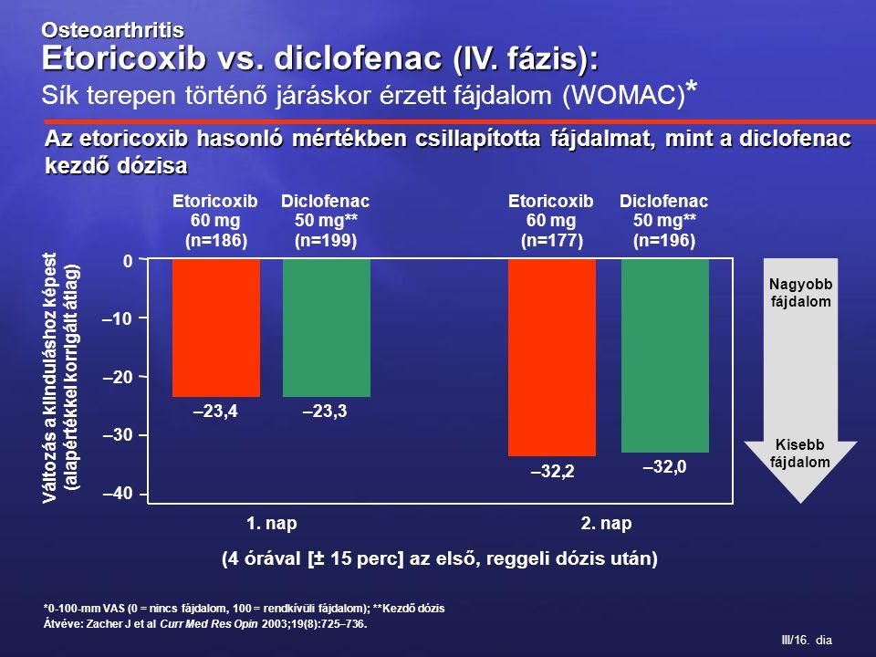 III/16. dia Az etoricoxib hasonló mértékben csillapította fájdalmat, mint a diclofenac kezdő dózisa –40 –30 –20 0 1. nap Etoricoxib 60 mg (n=177) Dicl