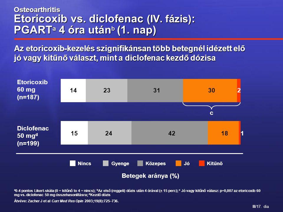 III/17. dia Betegek aránya (%) Osteoarthritis Etoricoxib vs. diclofenac (IV. fázis) : PGART a 4 óra után b (1. nap) Etoricoxib 60 mg (n=187) 233130214