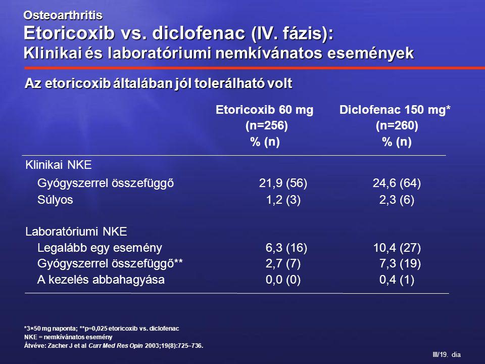 III/19. dia *3×50 mg naponta; **p=0,025 etoricoxib vs. diclofenac NKE = nemkívánatos esemény Átvéve: Zacher J et al Curr Med Res Opin 2003;19(8):725–7