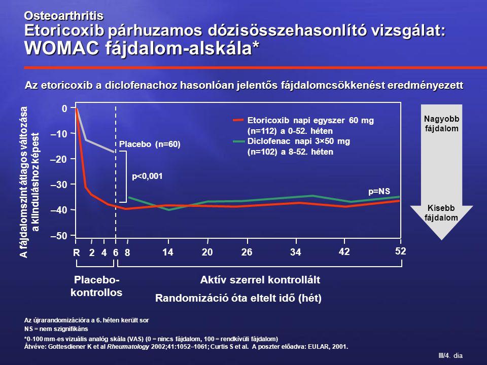 III/4. dia Osteoarthritis Etoricoxib párhuzamos dózisösszehasonlító vizsgálat: WOMAC fájdalom-alskála* Az újrarandomizációra a 6. héten került sor NS