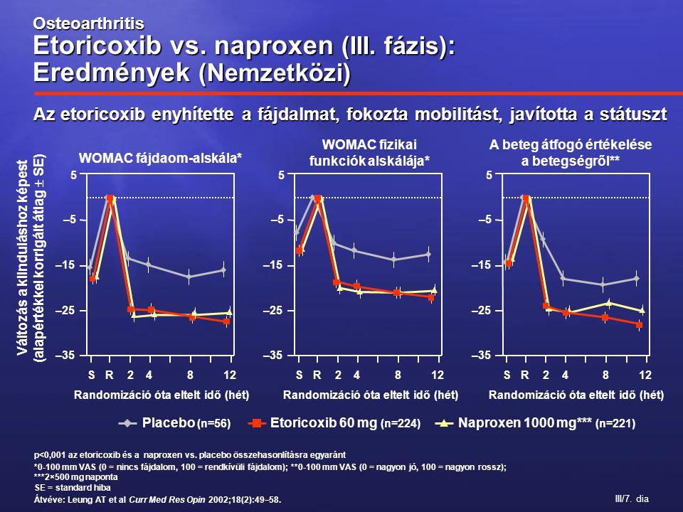 III/7. dia p<0,001 az etoricoxib és a naproxen vs. placebo összehasonlításra egyaránt *0-100 mm VAS (0 = nincs fájdalom, 100 = rendkívüli fájdalom); *