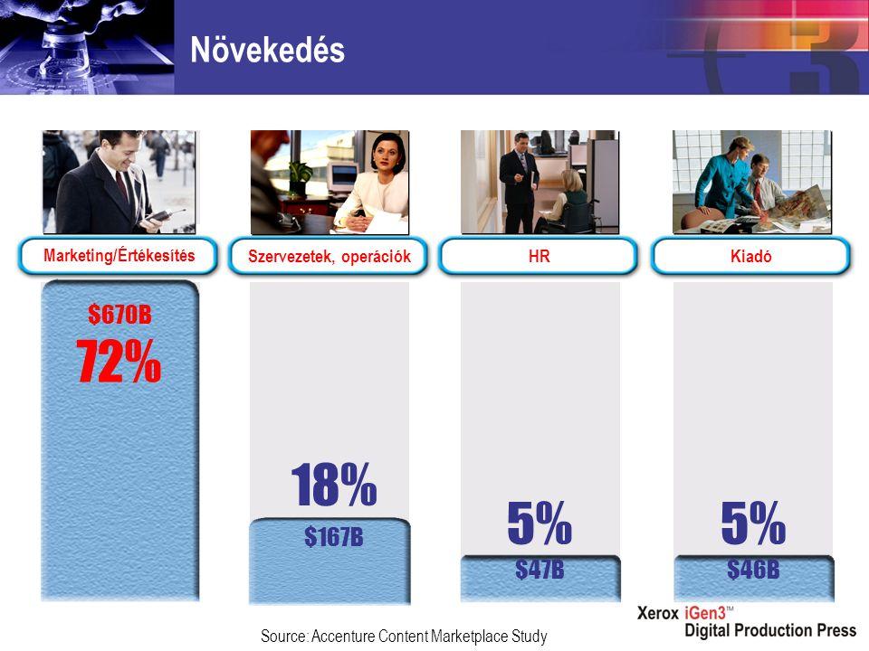 Növekedés Marketing/Értékesítés Szervezetek, operációkHRKiadó Source: Accenture Content Marketplace Study $670B 72% 18% $167B 5% $47B 5% $46B
