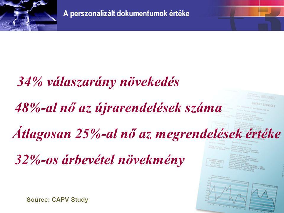 A perszonalizált dokumentumok értéke 34% válaszarány növekedés Source: CAPV Study 48%-al nő az újrarendelések száma Átlagosan 25%-al nő az megrendelések értéke 32%-os árbevétel növekmény