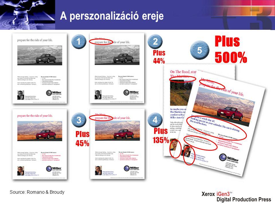 Plus 44% Plus 45% Plus 135% Plus 500% Source: Romano & Broudy A perszonalizáció ereje 3 4 12 5