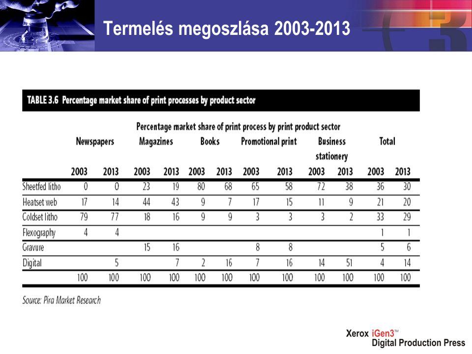 Termelés megoszlása 2003-2013
