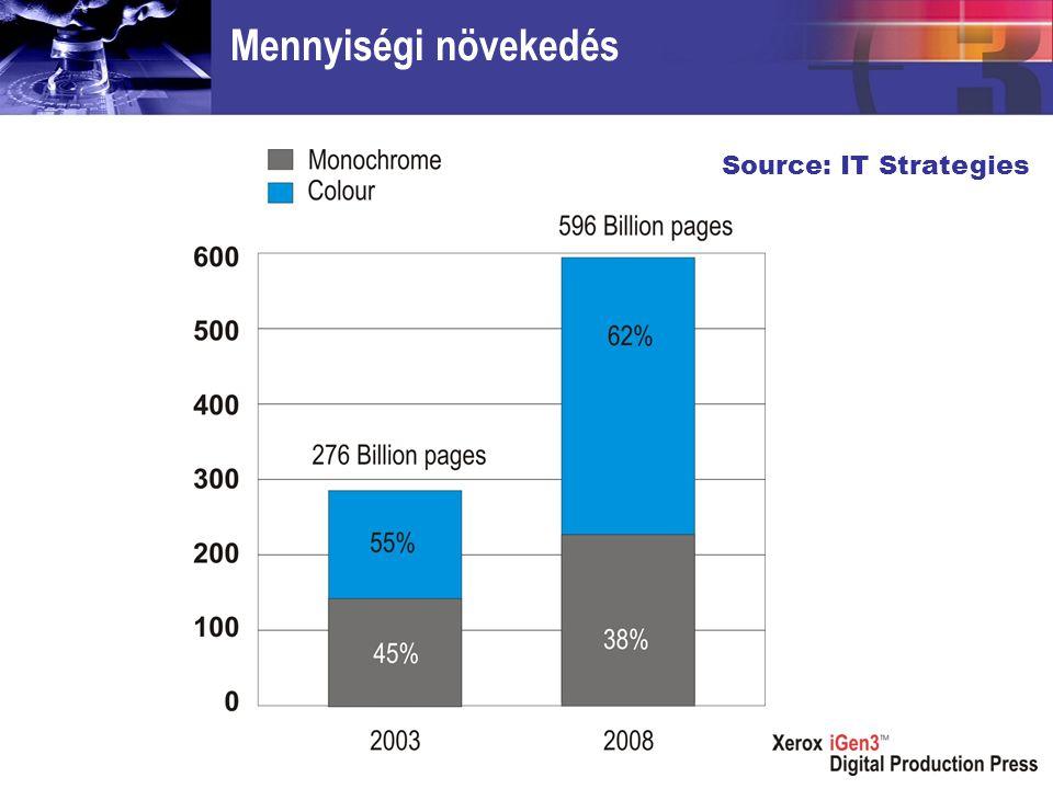 Mennyiségi növekedés Source: IT Strategies