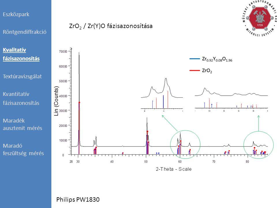 Eszközpark Röntgendiffrakció Kvalitatív fázisazonosítás Textúravizsgálat Kvantitatív fázisazonosítás Maradék ausztenit mérés Maradó feszültség mérés Al-Si öntvény Philips PW1830