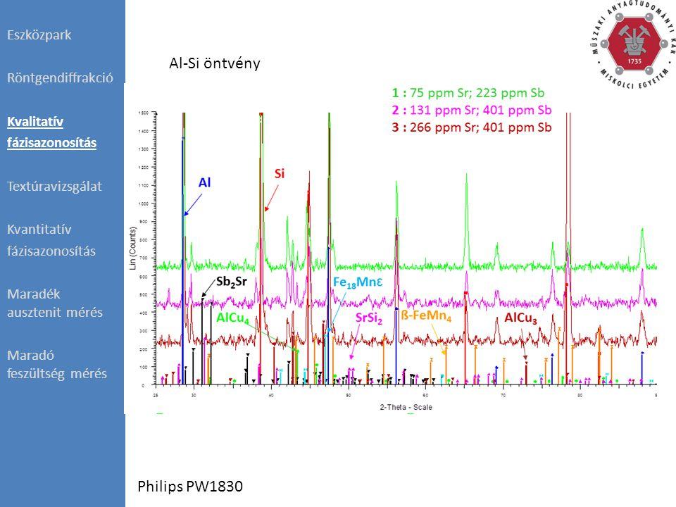 β-Sárgaréz = 13% Eszközpark Röntgendiffrakció Kvalitatív fázisazonosítás Textúravizsgálat Kvantitatív fázisazonosítás Maradék ausztenit mérés Maradó feszültség mérés Bruker D8 Advance