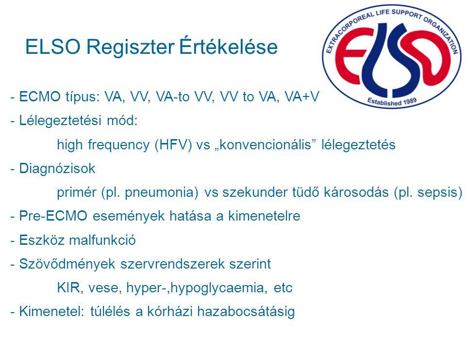 """ELSO Regiszter Értékelése - ECMO típus: VA, VV, VA-to VV, VV to VA, VA+V - Lélegeztetési mód: high frequency (HFV) vs """"konvencionális"""" lélegeztetés -"""