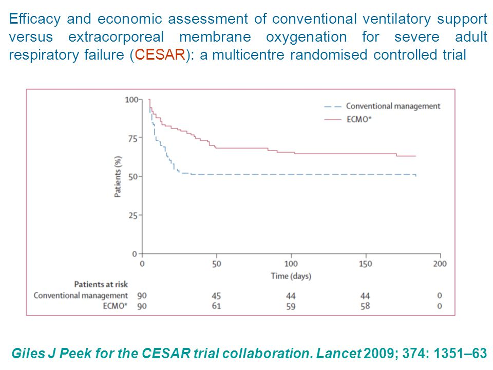 Efficacy and economic assessment of conventional ventilatory support versus extracorporeal membrane oxygenation for severe adult respiratory failure (CESAR): a multicentre randomised controlled trial Giles J Peek for the CESAR trial collaboration.