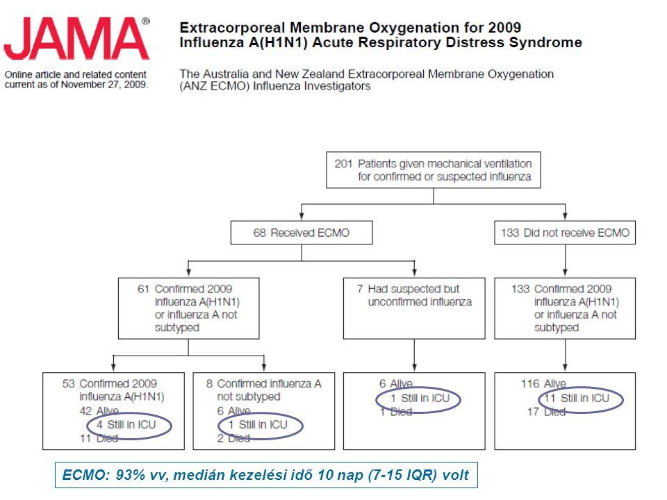 ECMO: 93% vv, medián kezelési idő 10 nap (7-15 IQR) volt