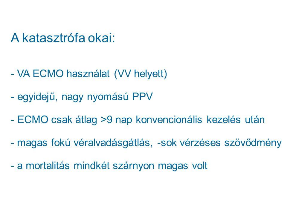 A katasztrófa okai: - VA ECMO használat (VV helyett) - egyidejű, nagy nyomású PPV - ECMO csak átlag >9 nap konvencionális kezelés után - magas fokú vé