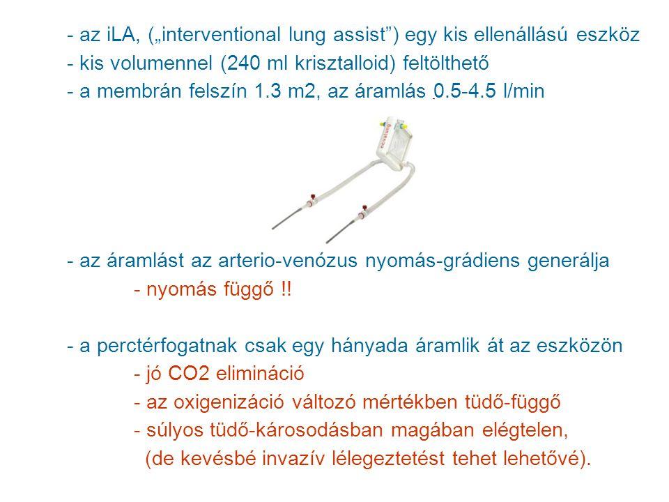 """- az iLA, (""""interventional lung assist"""") egy kis ellenállású eszköz - kis volumennel (240 ml krisztalloid) feltölthető - a membrán felszín 1.3 m2, az"""