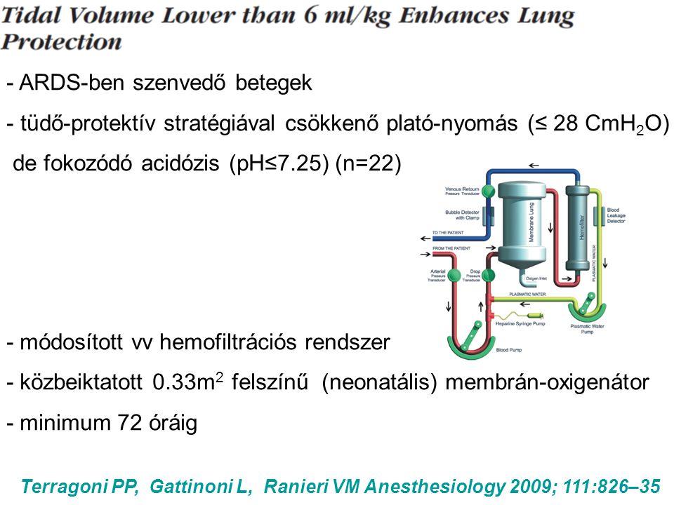 Terragoni PP, Gattinoni L, Ranieri VM Anesthesiology 2009; 111:826–35 - ARDS-ben szenvedő betegek - tüdő-protektív stratégiával csökkenő plató-nyomás