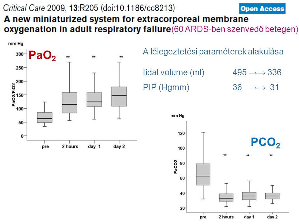 PaO 2 PCO 2 (60 ARDS-ben szenvedő betegen) A lélegeztetési paraméterek alakulása tidal volume (ml)495 →→ 336 PIP (Hgmm)36 →→ 31