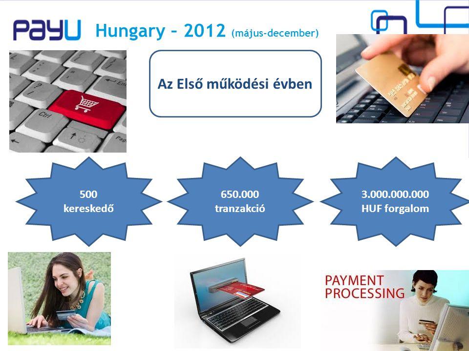 2014. 11. 24. 3 Hungary – 2012 (május-december) Az Első működési évben 500 kereskedő 650.000 tranzakció 3.000.000.000 HUF forgalom