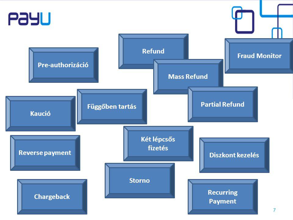 2014. 11. 24.7 Pre-authorizáció Függőben tartás Refund Mass Refund Partial Refund Reverse payment Storno Két lépcsős fizetés Diszkont kezelés Kaució R