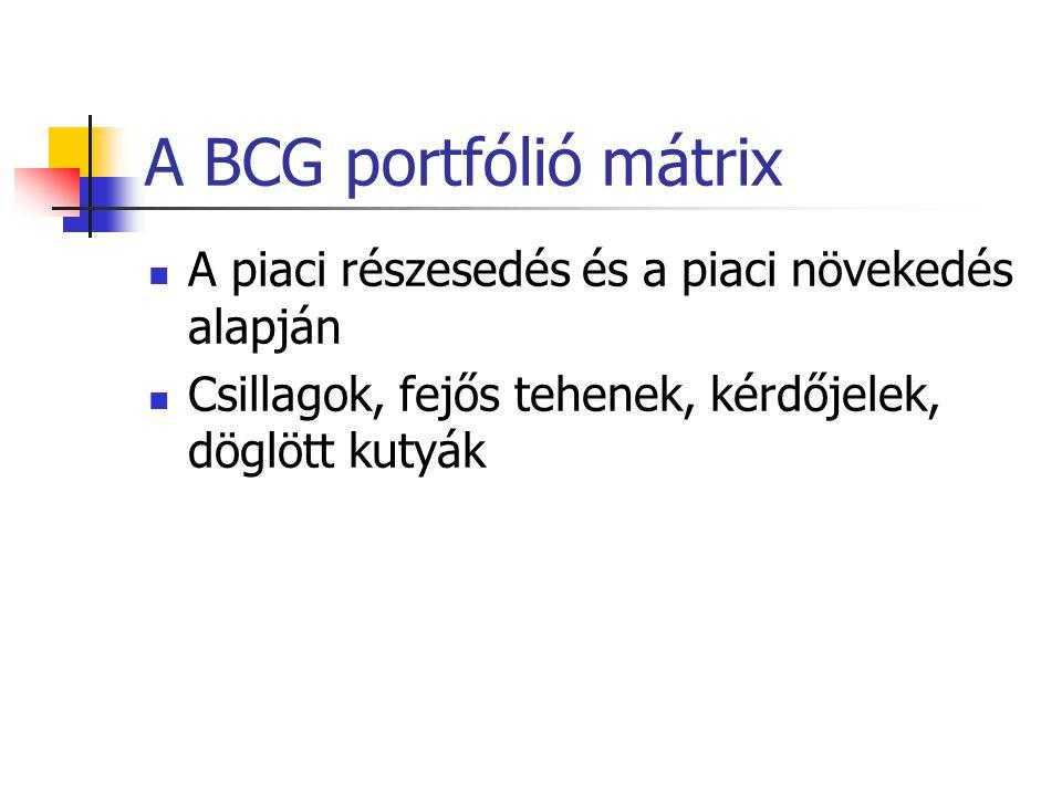 Lehetséges termékstratégiák Az Ansoff-mátrix alapján A piac kihasználása Piacbővítés vagy piacteremtés Termékfejlesztés vagy a piaci rések feltárása D