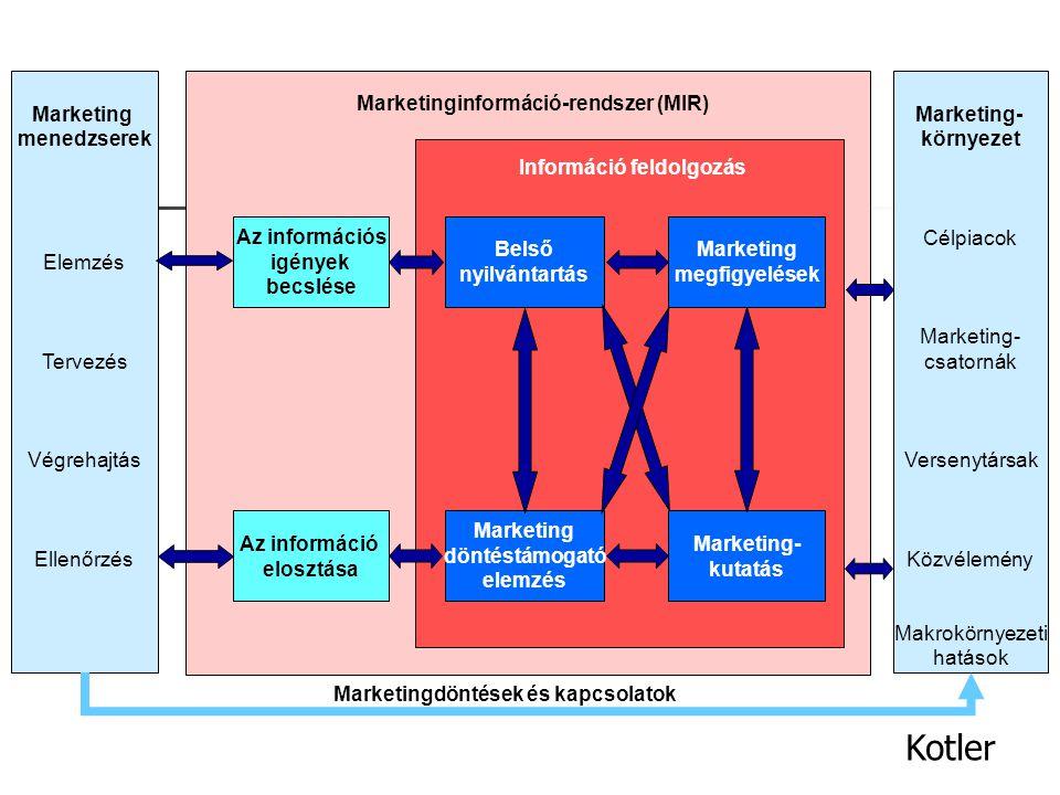 A marketing információ rendszer: emberek, berendezések, és eljárások összessége, amelyek összegyűjtik, elemzik, értékelik és eljuttatják a szükséges,