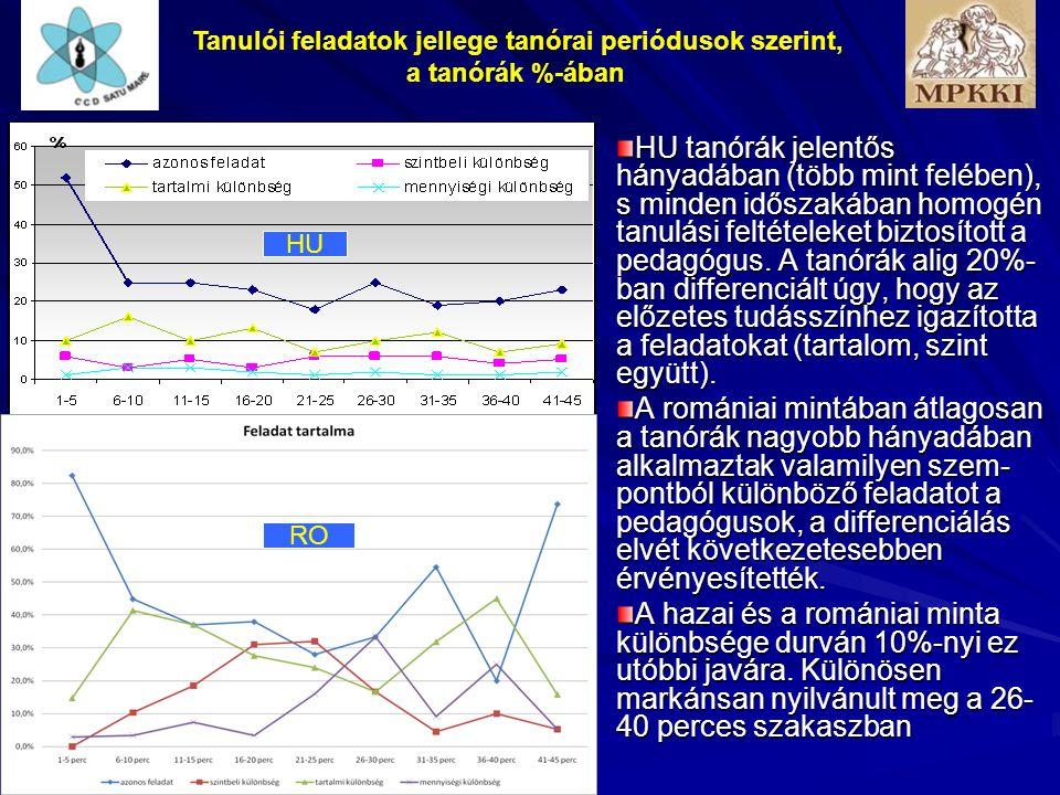 Tanulói feladatok jellege tanórai periódusok szerint, a tanórák %-ában RO HU tanórák jelentős hányadában (több mint felében), s minden időszakában homogén tanulási feltételeket biztosított a pedagógus.