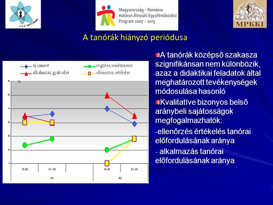 16 Tanórákon az aktivitás A megfigyelők összbenyomása alapján: HU tanórákon aktív a tanulók 78%-a (s: 22) RO aktív tanulók aránya nem érte el a 60%-ot (s: 30) A romániai tanórák nagyobb hányadán nem lehetett unatkozó tanulót megfigyelni.