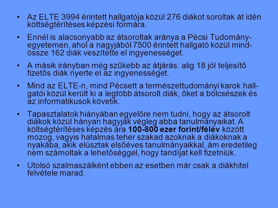 Az ELTE 3994 érintett hallgatója közül 276 diákot soroltak át idén köttségtérítéses képzési formára.