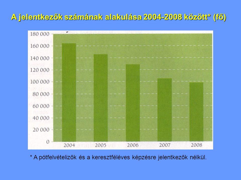 A jelentkezők számának alakulása 2004-2008 között* (fő) * A pótfelvételizők és a keresztféléves képzésre jelentkezők nélkül.