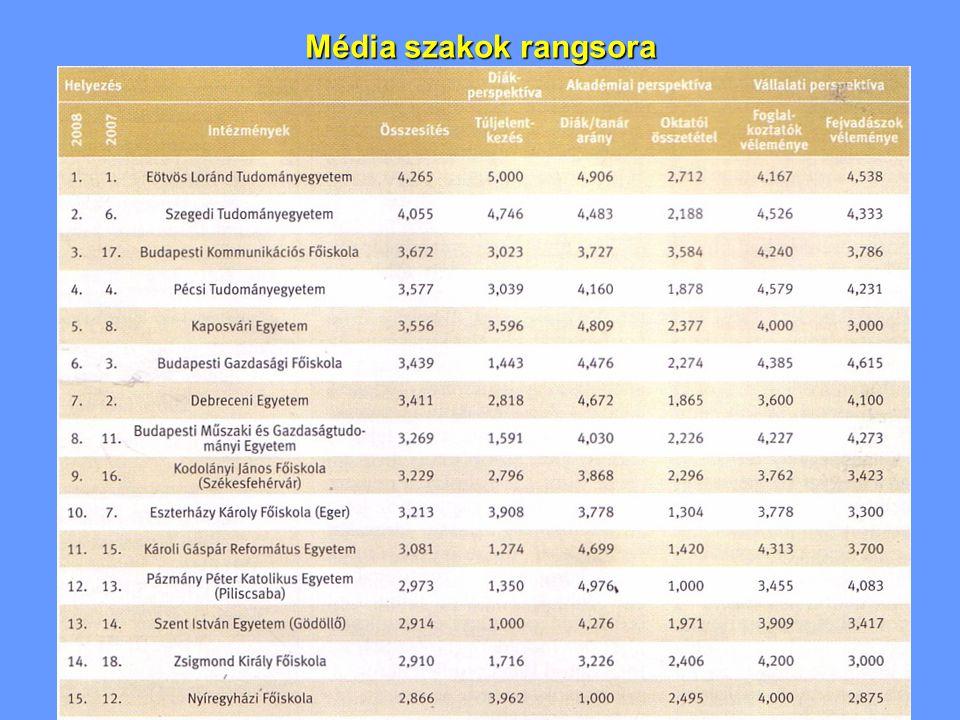 Média szakok rangsora