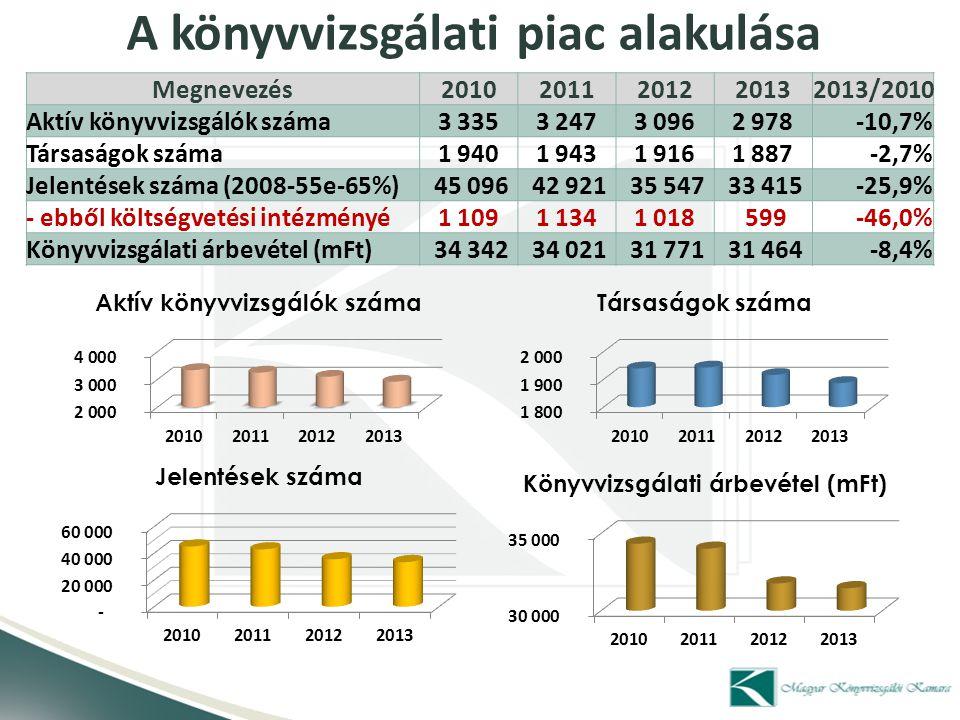 A könyvvizsgálati piac alakulása Jelentések száma/Megoszlása20102011201220132013/2010 Big4 (6,9 – 9,1%) 3 094 3 123 3 168 3 036(-58) -1,9% Top 5-25 (4,5 – 5,6%) 2 030 2 009 1 915 1 875(-156) -7,6% Többi társaság (61,1 – 61,7%) 27 554 26 330 21 763 20 606(-6948) -25,2% Egyéni váll./tagok (27,5 – 23,6%) 12 418 11 459 8 701 7 898(-4520) -36,4% Összesen 45 096 42 921 35 547 33 415(-11681) -25,9%