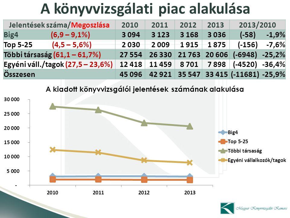 A könyvvizsgálati piac alakulása Jelentések száma/Megoszlása20102011201220132013/2010 Big4 (6,9 – 9,1%) 3 094 3 123 3 168 3 036(-58) -1,9% Top 5-25 (4