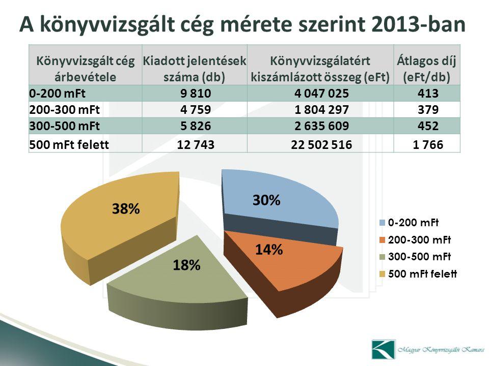 Könyvvizsgált cég árbevétele Kiadott jelentések száma (db) Könyvvizsgálatért kiszámlázott összeg (eFt) Átlagos díj (eFt/db) 0-200 mFt 9 810 4 047 025