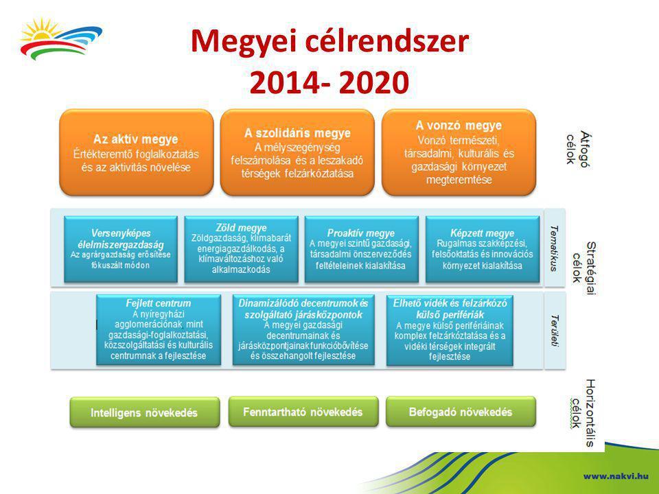 Megyei célrendszer 2014- 2020