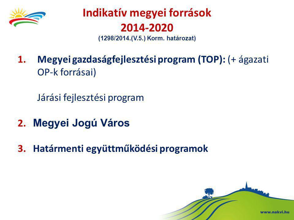 Indikatív megyei források 2014-2020 (1298/2014.(V.5.) Korm. határozat) 1.Megyei gazdaságfejlesztési program (TOP): (+ ágazati OP-k forrásai) Járási fe
