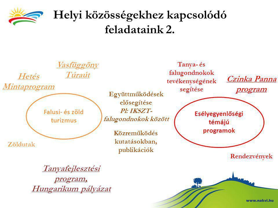 Falusi- és zöld turizmus Vasfüggöny Túraút Hetés Mintaprogram Zöldutak Esélyegyenlőségi témájú programok Czinka Panna program Rendezvények Együttműköd