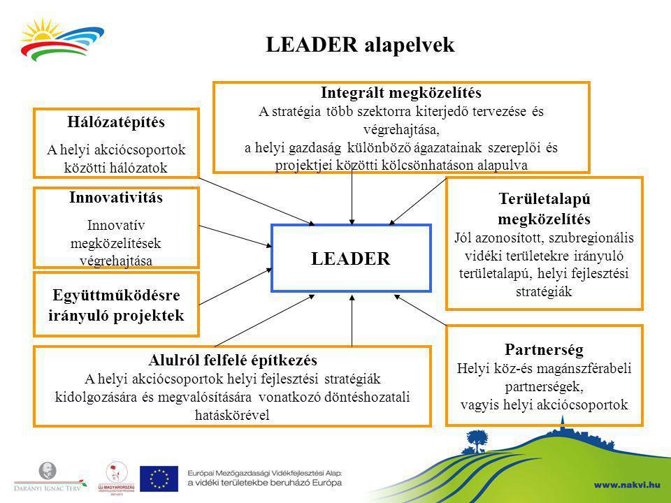 LEADER alapelvek LEADER Alulról felfelé építkezés A helyi akciócsoportok helyi fejlesztési stratégiák kidolgozására és megvalósítására vonatkozó dönté