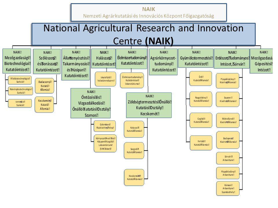 National Agricultural Research and Innovation Centre (NAIK) NAIK Nemzeti Agrárkutatási és Innovációs Központ Főigazgatóság NAIK Nemzeti Agrárkutatási